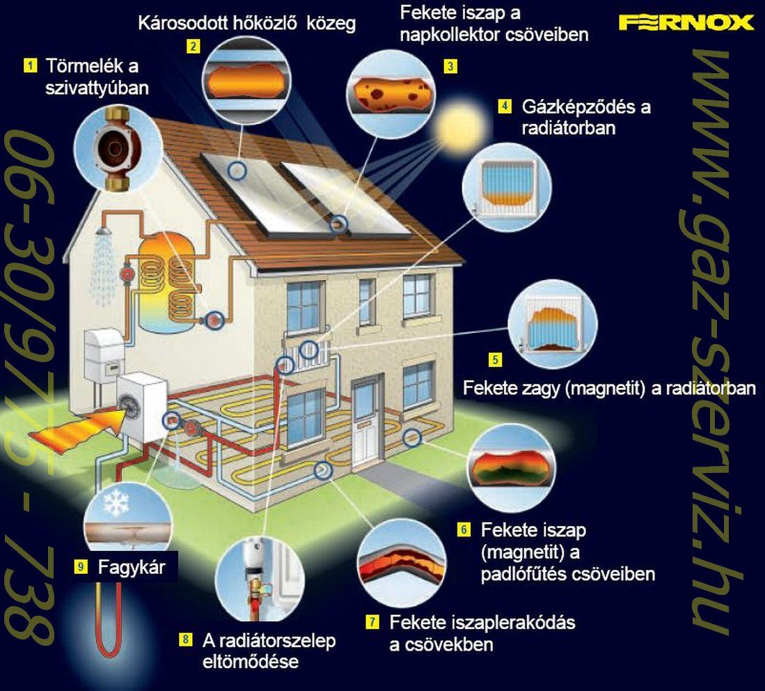 Radiátor hiba - fűtők de nics meleg - kazán sűrűn ki,bekapcsol  ezek a jelei annak ,hogy fűtési rendszer nem megfelelően működik               Központi fűtés szerelés - Fűtés szerelő Fűtés szerelés  korszerű anyagokkal,központi fűtési rendszerek  szerelése / radiátor csere / radiátor szerelés / fűtés szerlés / radiátor szelep csere / régi fűtési rendszer korszerüsités / kazán csere / cirko csere / fűtési rendszer tisztítás / padlófűtés / falfűtés / radiátoros fűtés kialakítását/ kondenzációs kazán  telepítése / elzáró szerelvények cseréjét / fűtési zónavezérlések kiépítését GARANCIÁVAL!.